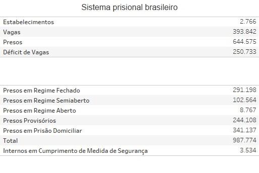 Quadro do sistema prisional brasileiro