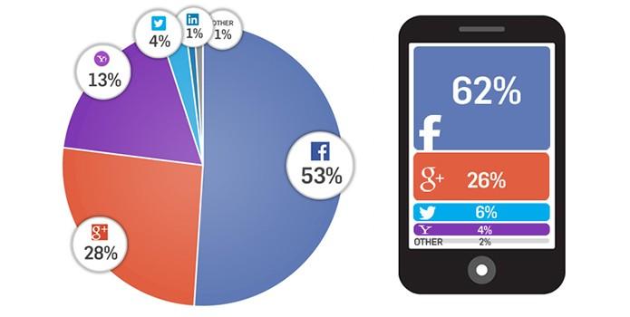Facebook é usado para login 53 das vezes no desktop e 62 no mobile (Foto: Divulgação/Gigya)