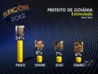Ibope divulga primeiros números da corrida eleitoral em Goiânia