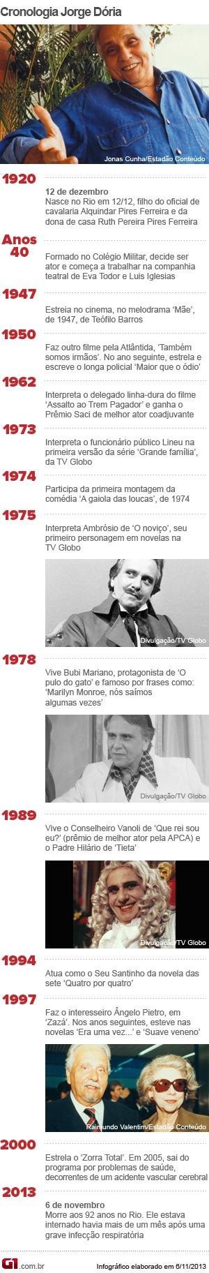 Jorge Dória Cronologia (Foto: G1)