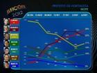 Elmano tem 28% dos votos válidos e Roberto, 24%, diz Ibope em Fortaleza