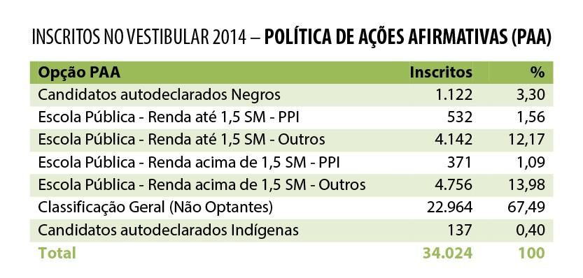 Previsão é que até 2016, 50% das vagas sejam dedicadas para cotistas (Foto: Divulgação UFSC)