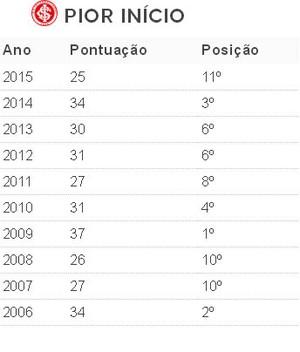 Tabela pontos Inter (Foto: Reprodução)