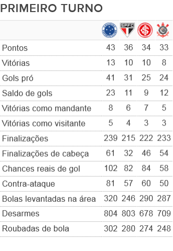 Cruzeiro tem vantagem em alguns quesitos em relação a três concorrentes diretos (Foto: GloboEsporte.com)
