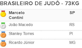 Pódio Stanley Torres campeonato brasileiro sênior 2016 (Foto: GloboEsporte.com)