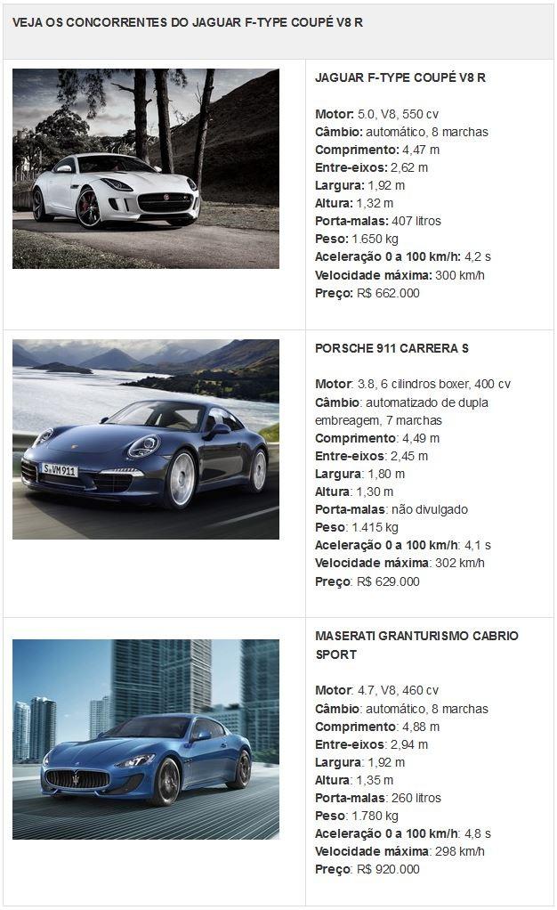 Tabela de concorrentes do Jaguar F-Type Coupé V8 R (Foto: Divulgação)