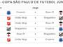 União Mogi empata com o Flamengo-SP em amistoso para a Copa SP