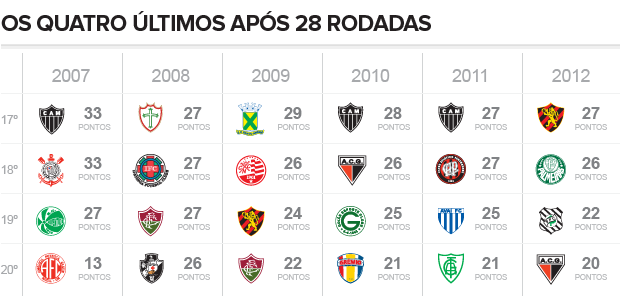 classificacao_2012_Z4_29 (Foto: infoesporte)