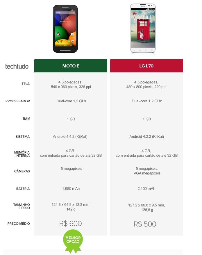 Tabela comparativa de especificações entre Moto E e LG L90 (Foto: Arte/TechTudo)