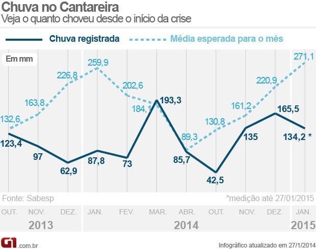 Gráfico mostra o nível de chuvas no Sistema Cantareira até 26 de janeiro. (Foto: Arte/G1)