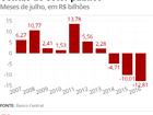 Contas públicas têm déficit recorde para julho e no acumulado do ano