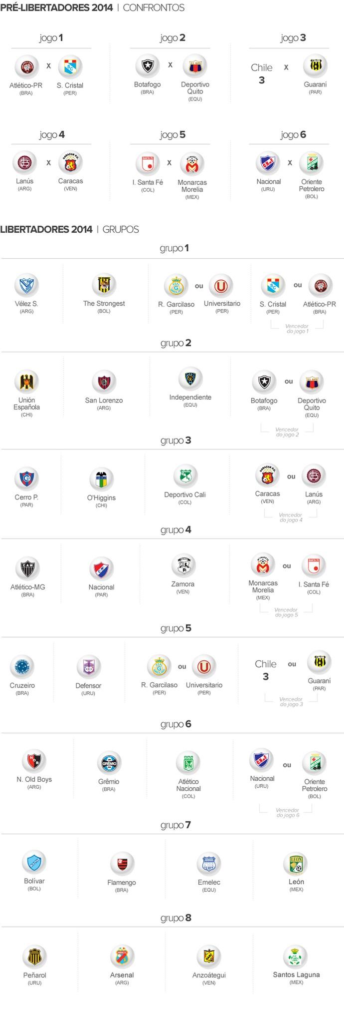 INFO grupos Libertadores 940 (Foto: Editoria de Arte)