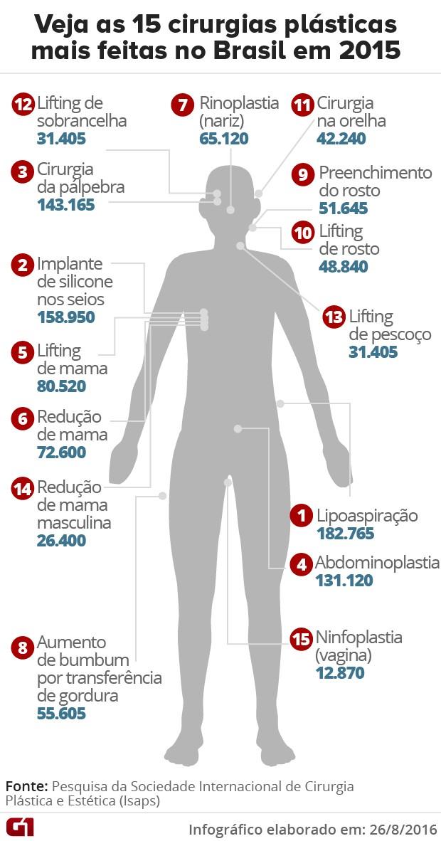 Infográfico - Cirurgias plásticas mais feitas no Brasil em 2015 (Foto: G1)