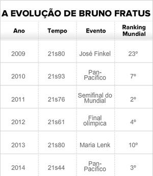 Bruno Fratus (Foto: Editoria de arte)