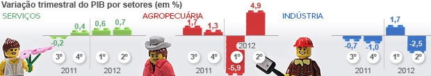 PIB do Brasil sobe 0,4% no 2º trimestre (Editoria de Arte/G1)