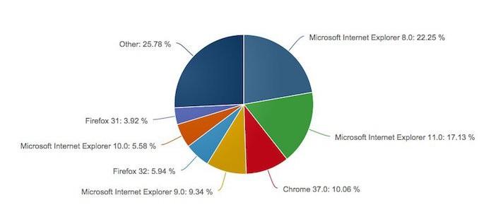 Participação dos browsers populares por cada versão
