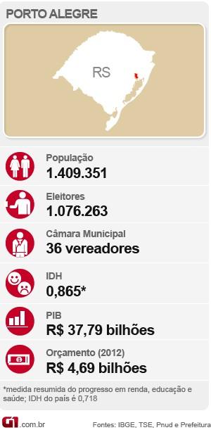 porto alegre mapa eleições (Foto: Editoria de Arte/G1)