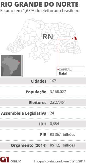 Ficha RN Eleição 2014 (Foto: Arte G1)