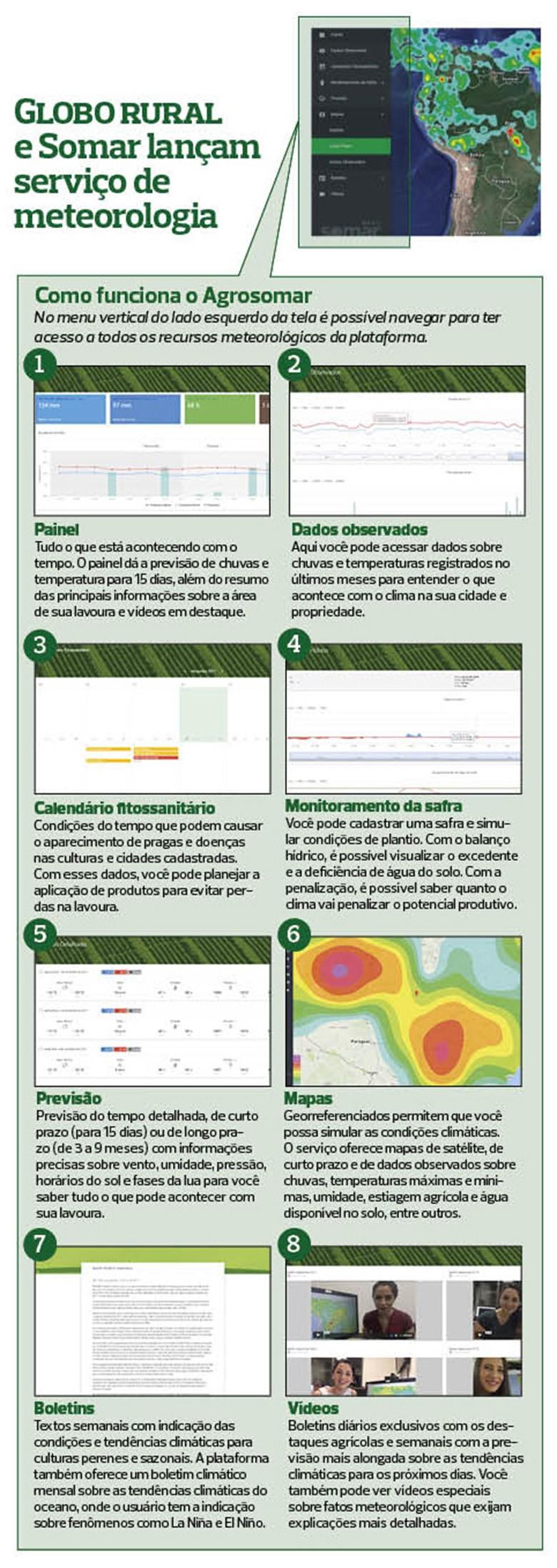 agrosomar-infografico (Foto: Globo Rural)