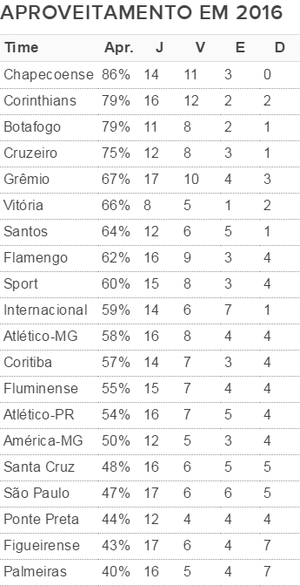 Tabela times Série A Chapecoense (Foto: GloboEsporte.com)