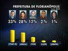 Ibope divulga primeiros números da corrida eleitoral em Florianópolis