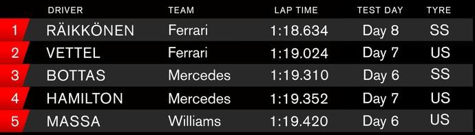 Melhores tempos da pré-temporada da F1 2017 (Foto: Reprodução)