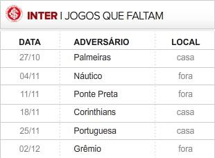 Internacional faltam 6 Rodadas (Foto: Editoria de Arte / Globoesporte.com)