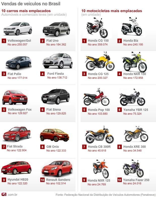 Veja os dez carros e as dez motos mais vendidos em 2013 Foto Editoria de ArteG1