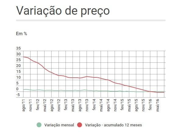 Variação de preço de imóveis - composto nacional (Foto: Fonte: FipeZap)