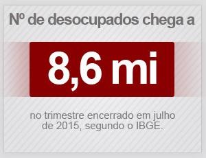 Número de desocupados chegou a 8,6 milhões no trimestre encerrado em julho, diz IBGE (Foto: G1)