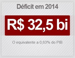 Déficit em 2014 (Foto: G1)