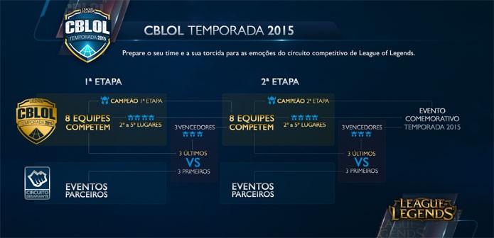 Infográfico da Riot explica o torneio de League of Legends (Foto: Divulgação)