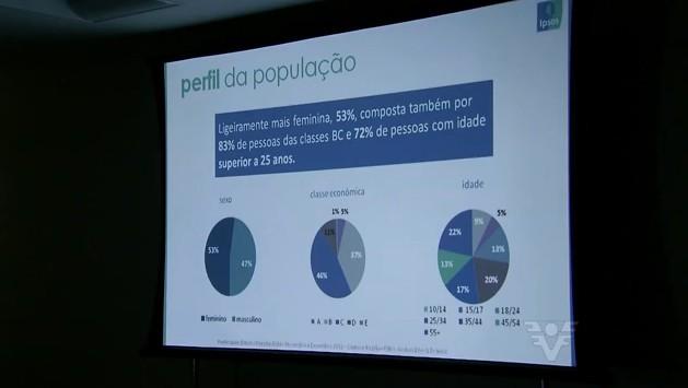 Dados da pequisa Ipsos Marplan na Baixada Santista (Foto: arquivo)