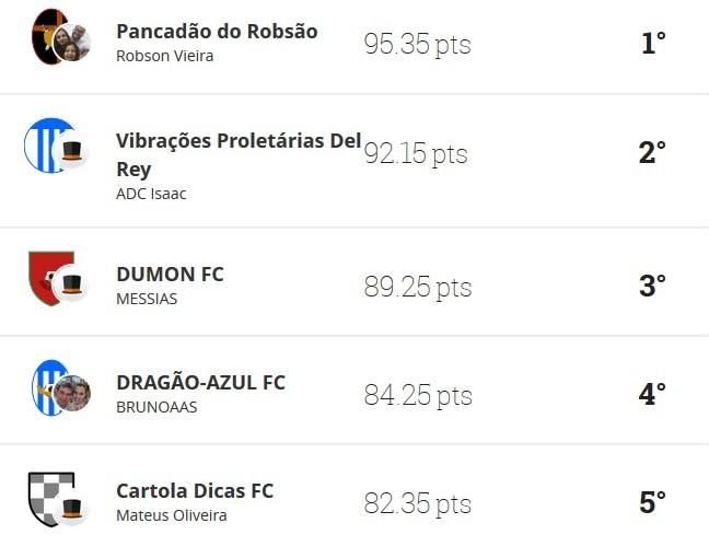 Cartola FC, Liga Globo Esporte Sergipe, 13ª rodada (Foto: Reprodução/CartolaFC)