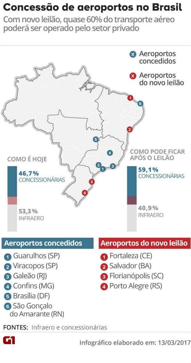 Concessão de aeroportos no Brasil (Foto: Arte/G1)
