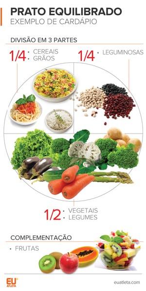 EuAtleta Vegetarianos Prato ideal (Foto: Eu Atleta | Arte Info)