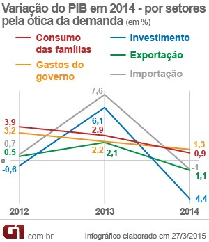 PIB 2014 por demanda (Foto: Editoria de Arte/G1)