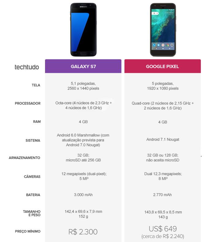 Galaxy S7 e Google Pixel: veja o comparativo de ficha técnica (Foto: Arte/TechTudo)