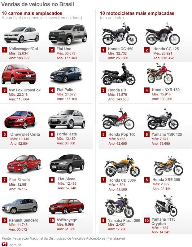carros motos mais vendidos agosto 2012  VALE ESTE (Foto: Arte G1)