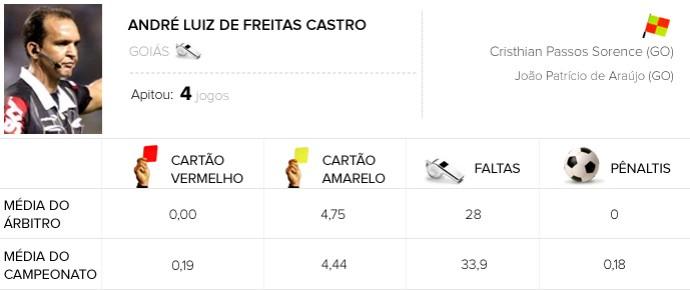 INFO ÁRBITROS - André Luiz de Freitas Castro - Flamengo x Grêmio (Foto: Editoria de Arte)