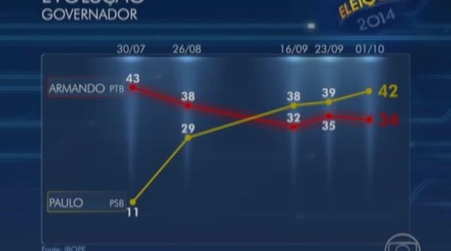 Armando Monteiro tem 34% e Paulo Câmara 42% das intenções de voto em Pernambuco