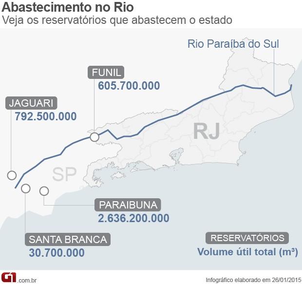 Quatro reservatórios que abastecem o Rio estão com reservas baixas (Foto: Editoria de Arte / G1)