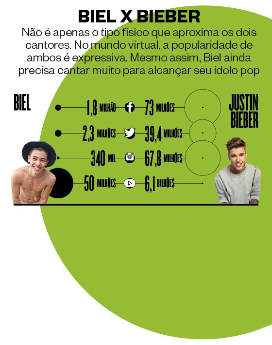 Gráfico Biel X Bieber  (Foto: Rogério Cassimiro/ÉPOCA e  Ari Perilstein/Getty Images )