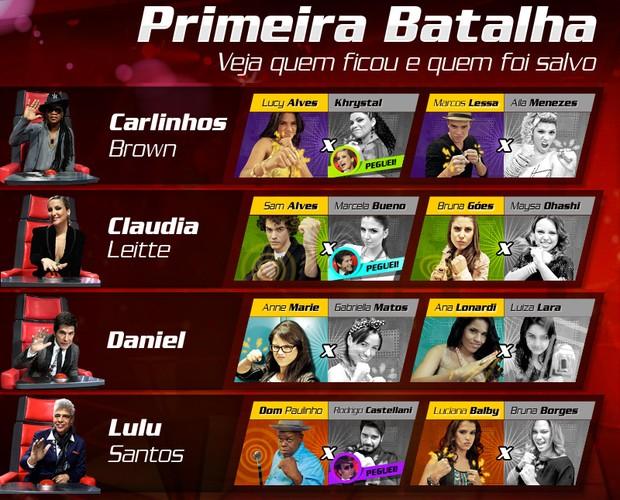 Balanço Batalha 1 620x500 (Foto: The Voice Brasil)
