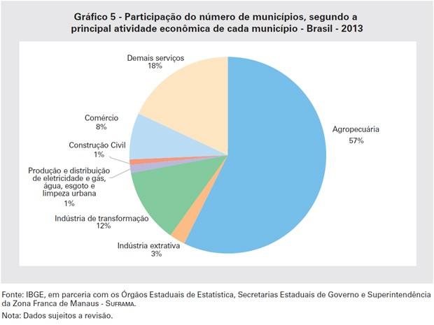 Agropecuária era a atividade predominante na economia de 57,3% dos municípios (Foto: Reprodução / IBGE)