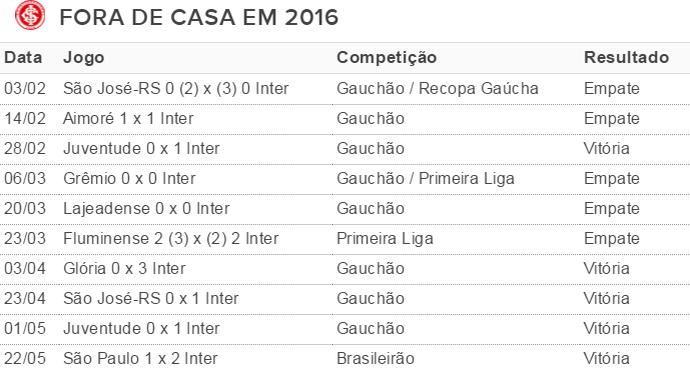 tabela, Inter, jogos, fora de casa (Foto: reprodução)