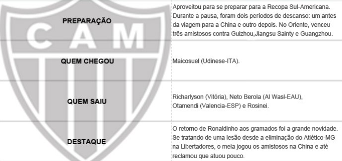 Pacotão dos Clubes - Atlético-MG (Foto: Editoria de Arte)