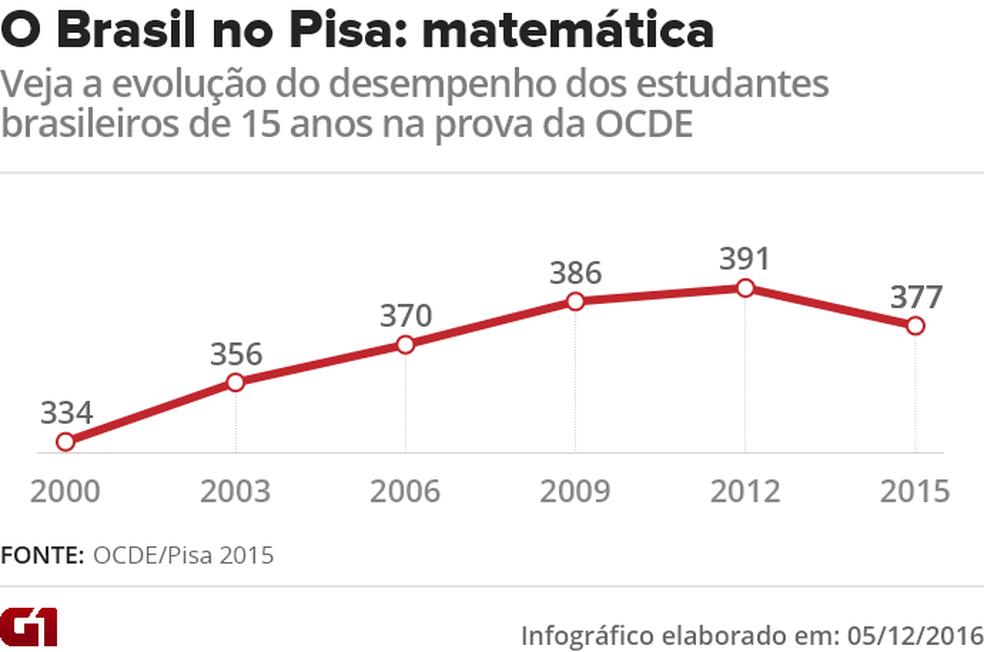 Veja a evolução do Brasil em leitura nas últimas seis edições do Pisa (Foto: Editoria de Arte/G1)
