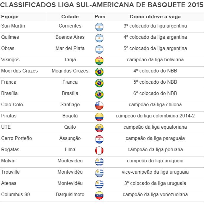 Equipes classificadas para a Liga Sul-Americana de Basquete 2015