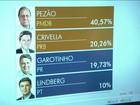 Rio vai ter segundo turno entre Pezão, do PMDB, e Marcelo Crivella, do PRB